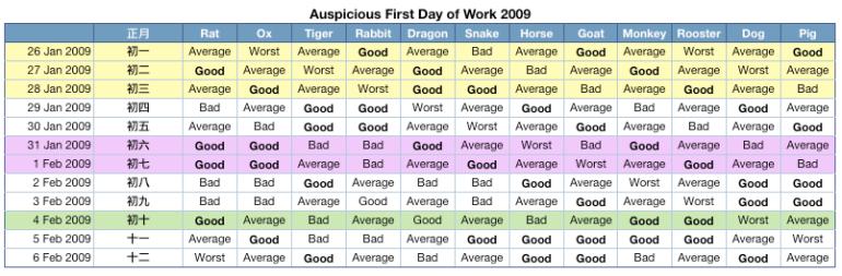 Auspicious First Day of Work 2009